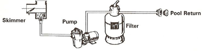 quick start guide for your above ground pool rh shoppoolcity com above ground pool filter setup above ground pool filter system diagram